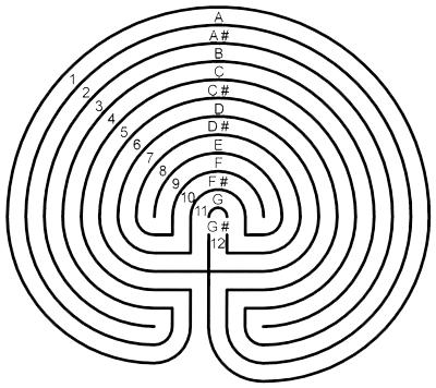 11 Circuit Music